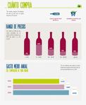 Así es el comprador online de vinos